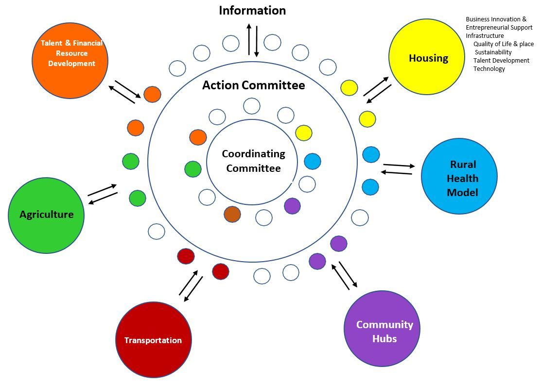A graphic showing the relationship between the Wayne Tomorrow Coordinating and Action Committees and