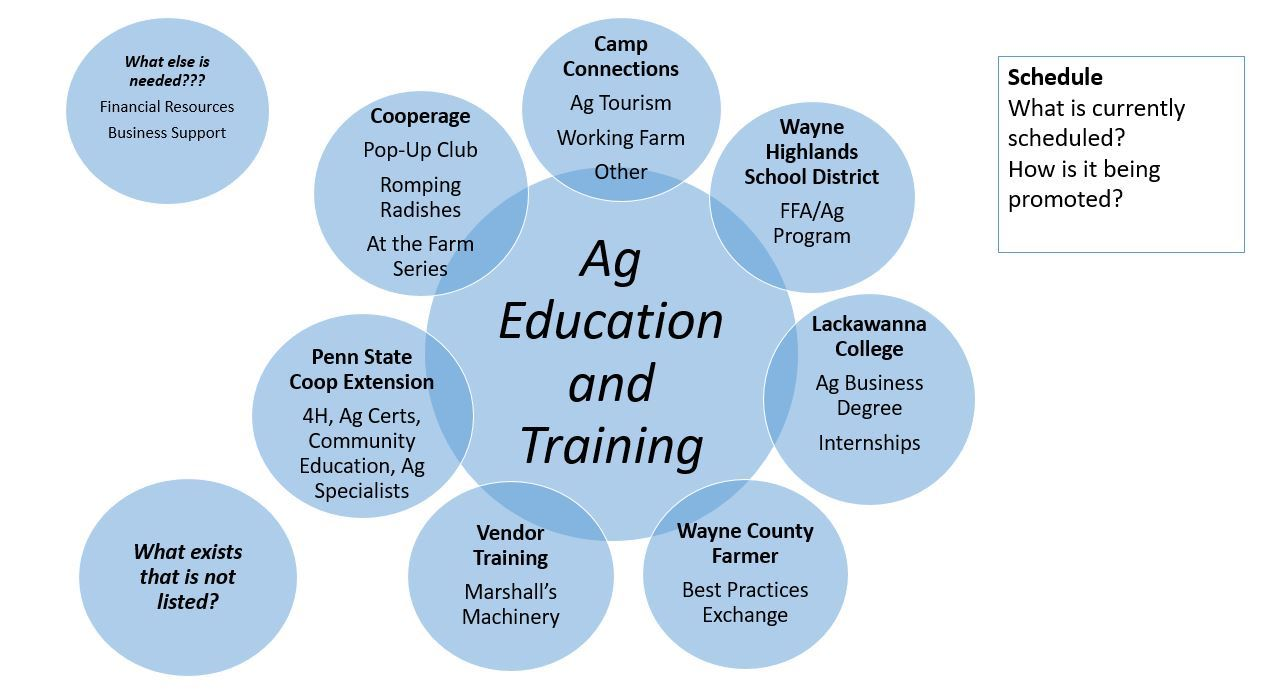 A graphic showing the various agencies, departments and organization that support agriculture traini