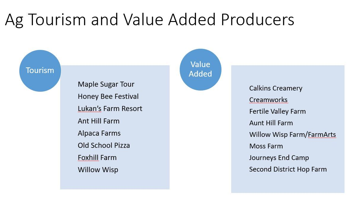 A graphic showing some of the agri-tourism efforts at local farms as well as those adding value to t